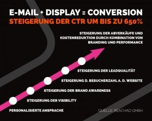 Grafik PM E-Mail-Display